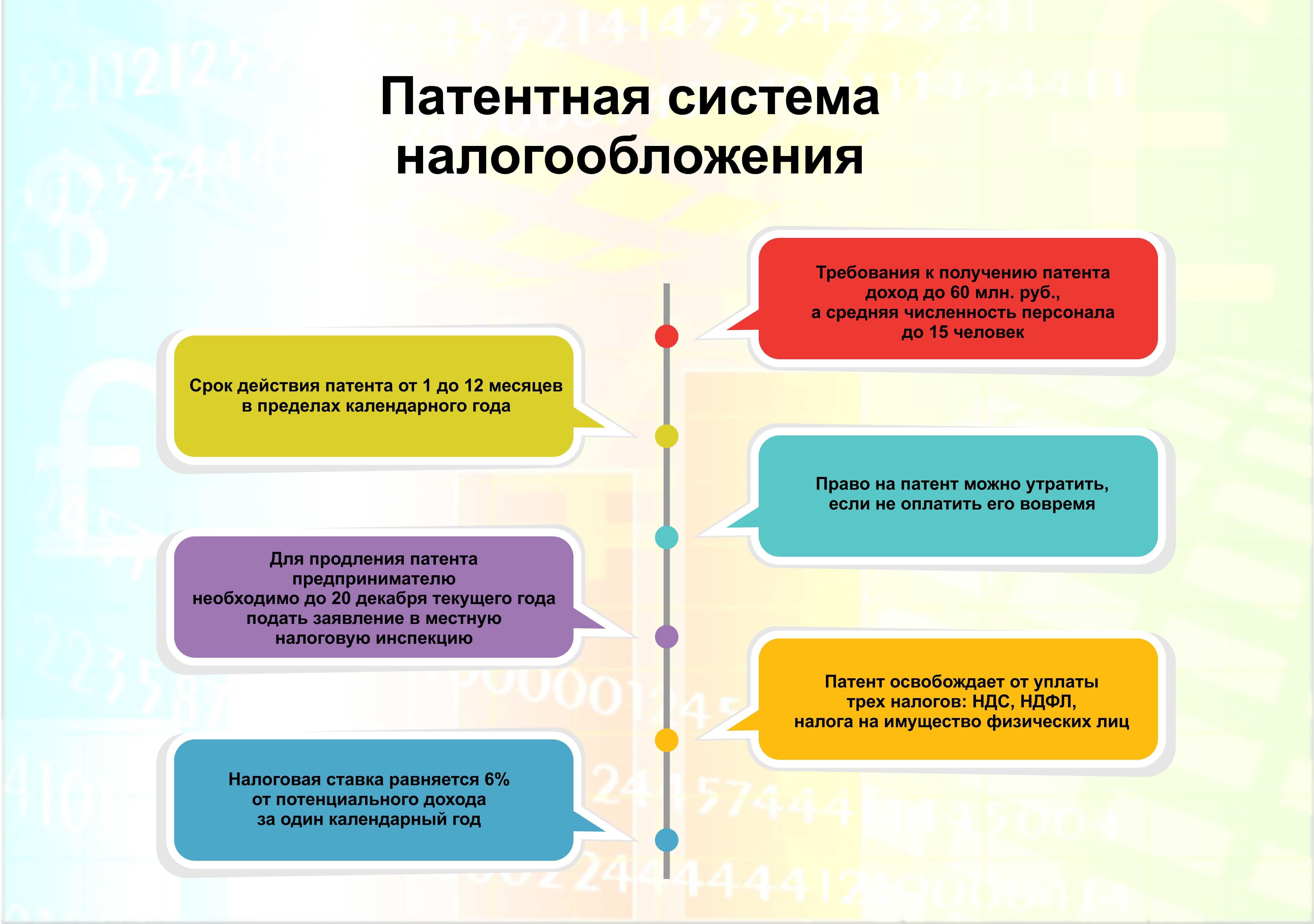 Схема патентной системы налогообложения